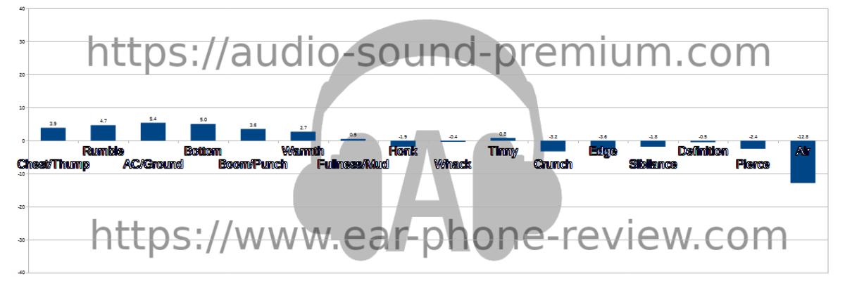 TRN VX Proのオーディオステータス