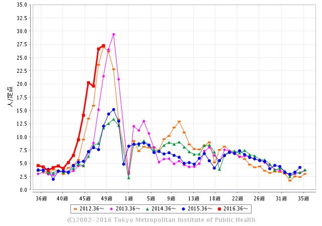 2016/12/11胃腸炎グラフ