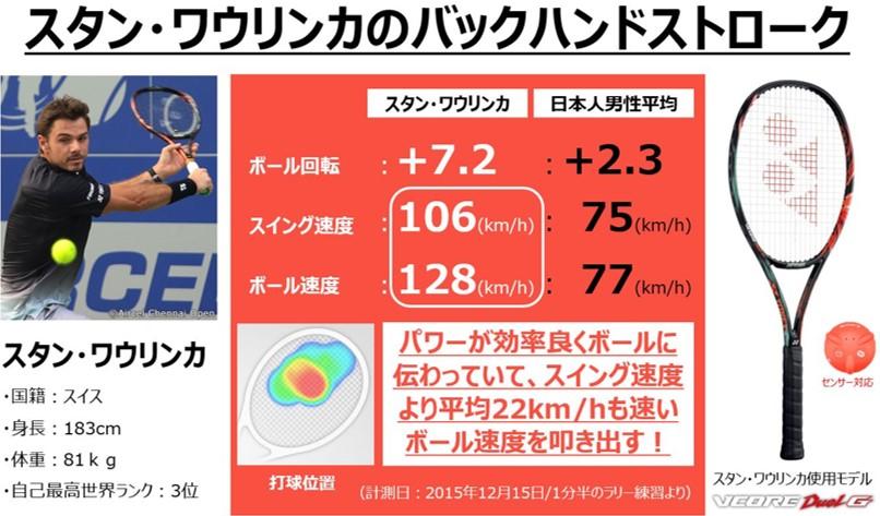 スタン・ワウリンカ選手の驚きのデータ