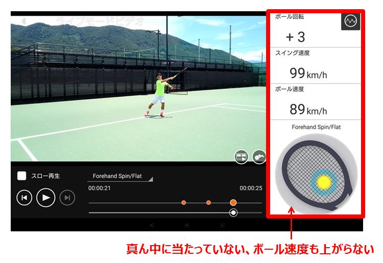 インパクト位置がラケット面の下の方になっていたり、ボール速度があまり出ない