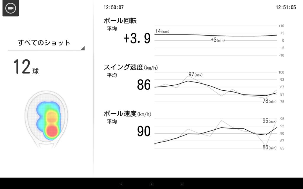 スマートテニスセンサーの体験会でのデータ1