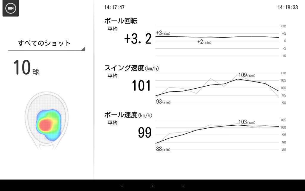 スマートテニスセンサーの体験会でのデータ2