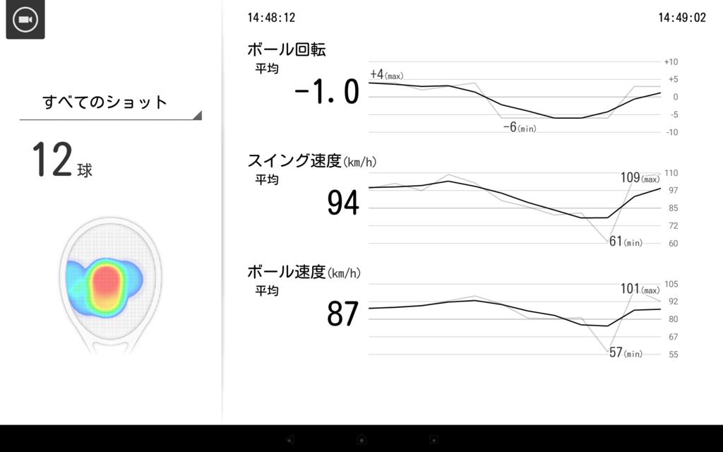 スマートテニスセンサーの体験会でのデータ3