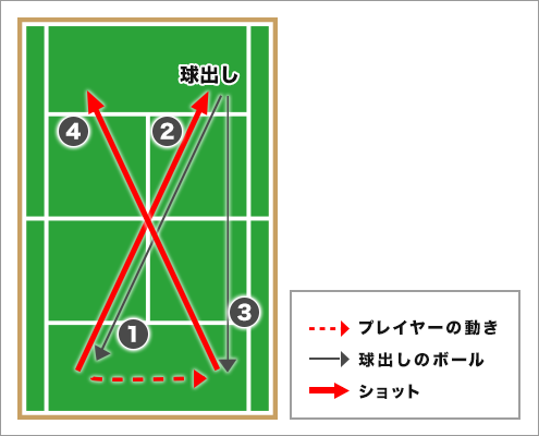 西岡良仁選手によるチャレンジドリル「クロスに沈めるパッシングショット」