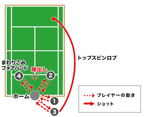 本村剛一選手によるチャレンジドリル「4点打ち」
