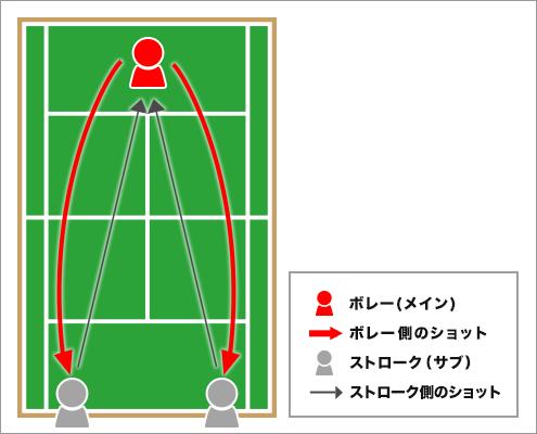 松井俊英選手によるチャレンジドリル「ネットプレー特訓『突き上げ』ドリル」