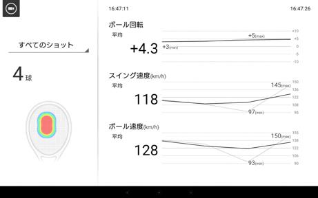 バックハンドトップスピンのスマートテニスセンサーデータ