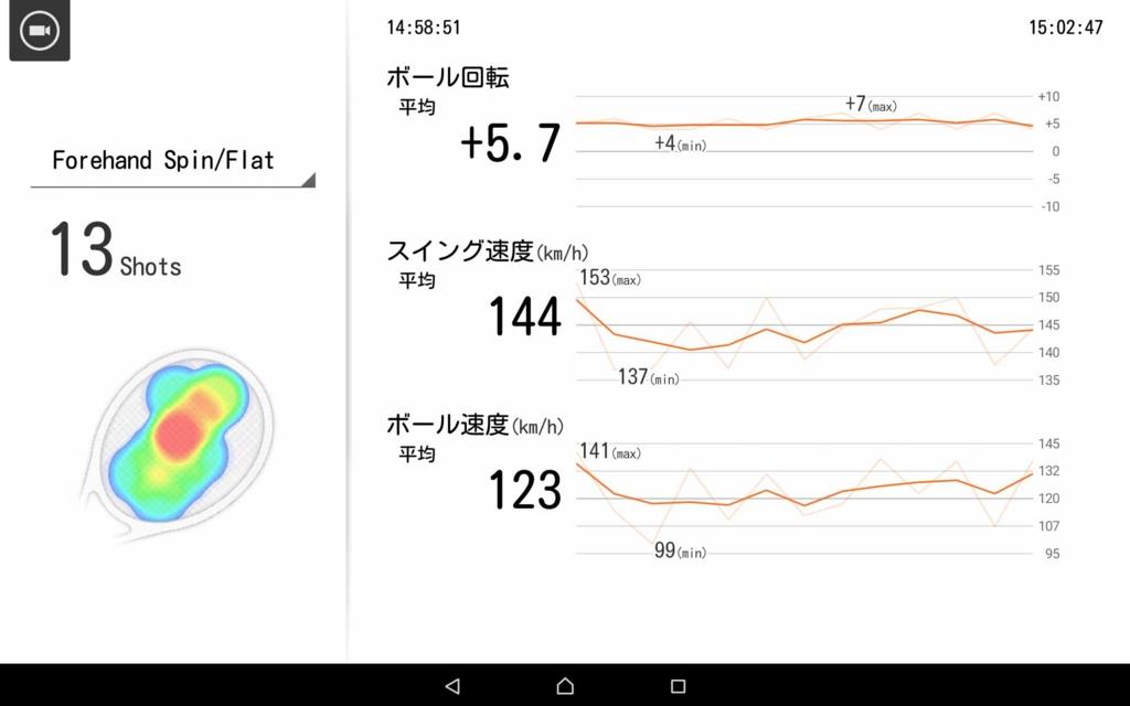 """石井弥起選手がこの「シングルス""""3球目""""で主導権を握るドリル」に取り組んだデータ"""