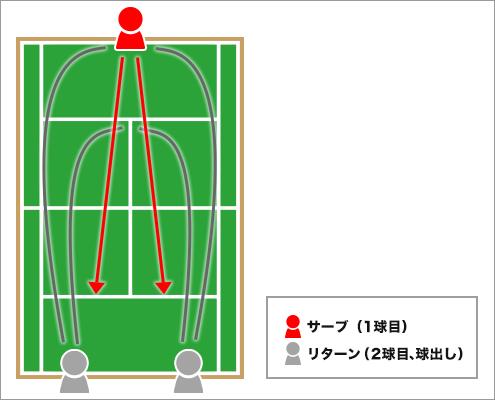 """石井弥起選手による「シングルス""""3球目""""で主導権を握るドリル」"""