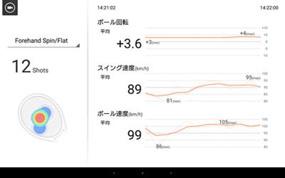 スマートテニスセンサーの体験会(群馬県予選会)でのデータ4