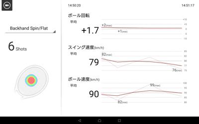 スマートテニスセンサーの体験会(群馬県予選会)でのデータ3