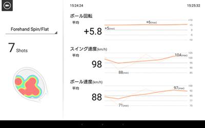 スマートテニスセンサーの体験会(群馬県予選会)でのデータ2