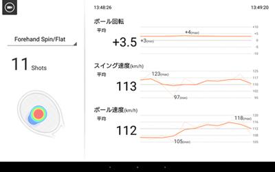 スマートテニスセンサーの体験会(群馬県予選会)でのデータ1
