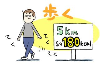 5km歩くと消費カロリーは約180kcal