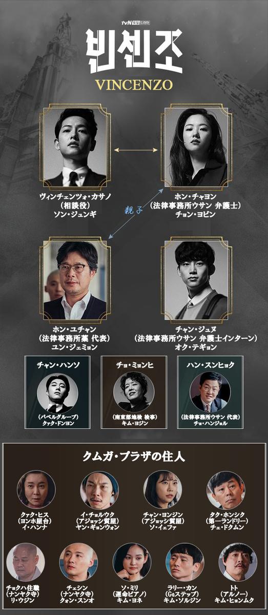 韓国ドラマ【ヴィンチェンツォ】人物相関図