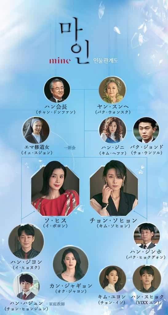 韓国ドラマ【mine】人物相関図