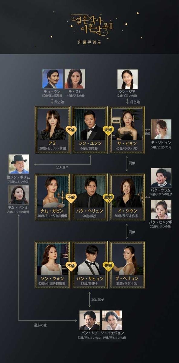 韓国ドラマ【結婚作詞 離婚作曲シーズン2】人物相関図