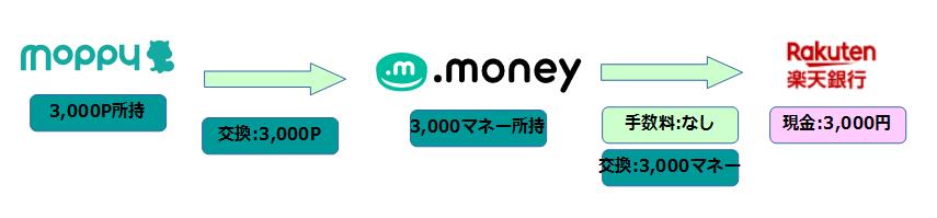 f:id:kanenoko:20190527211326p:plain