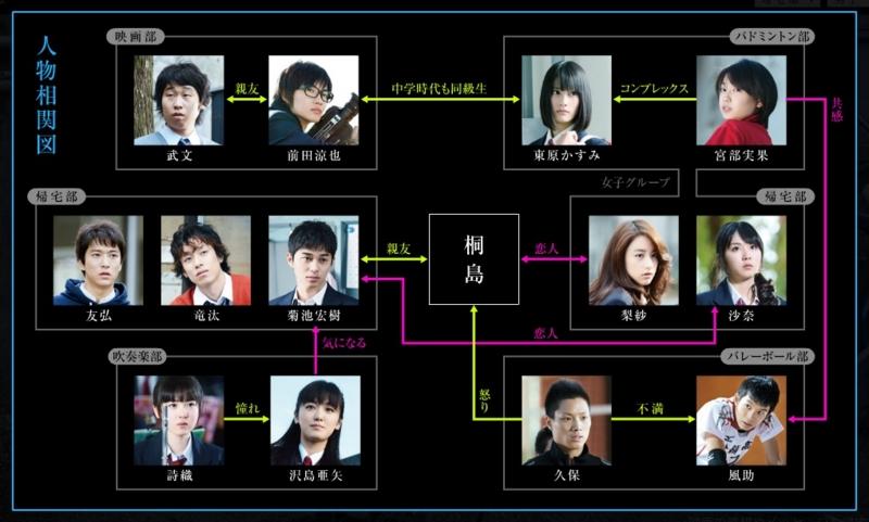 桐島、部活やめるってよ(2012年、日本)―あのシーンを考える ...