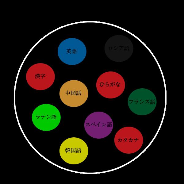 Python3の復習(Unicodeとエンコード・デコード) - 文系大学生が ...