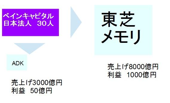 f:id:kanjuseitosyakaitojounetsu:20171021181555j:plain