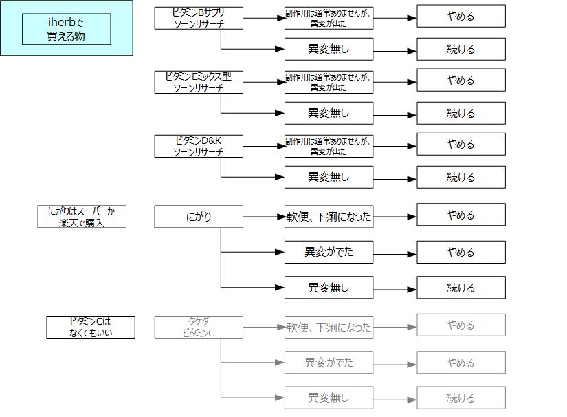 f:id:kanjuseitosyakaitojounetsu:20210406183507p:plain