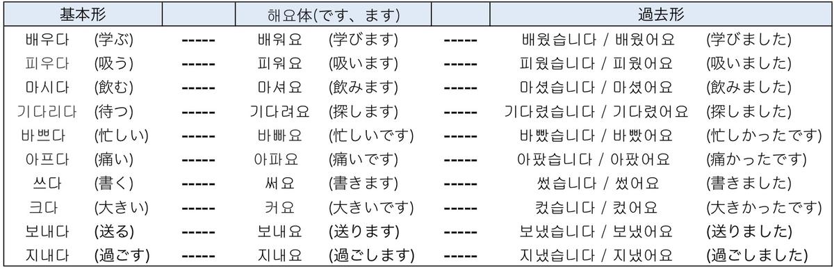 f:id:kankokugo-lesson:20190409201740j:plain