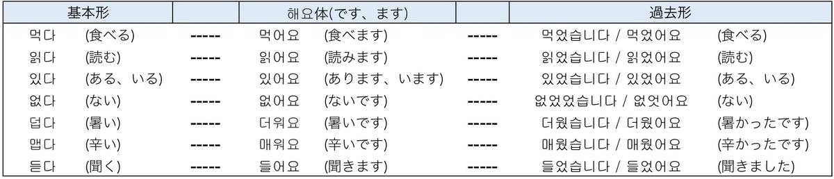 f:id:kankokugo-lesson:20190409232119j:plain