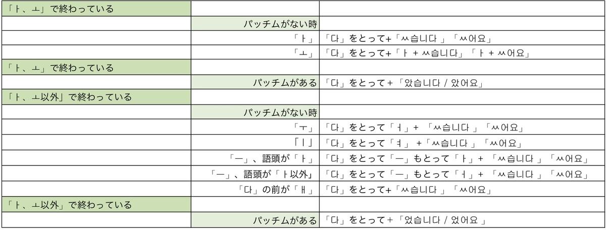 f:id:kankokugo-lesson:20190410010945j:plain