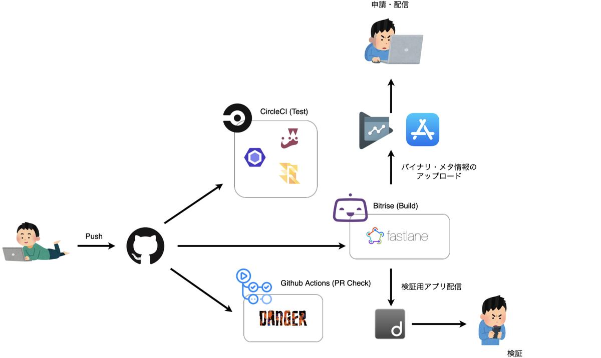 f:id:kanmu-tech:20211002143621p:plain