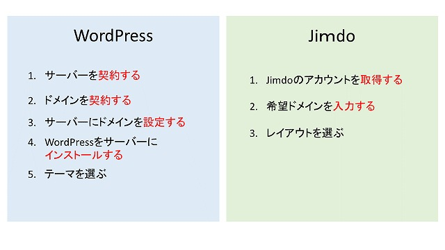 WordPressとJimdo比較
