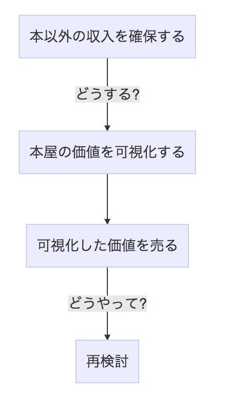 f:id:kanno_kanno:20171230203734p:plain:h450
