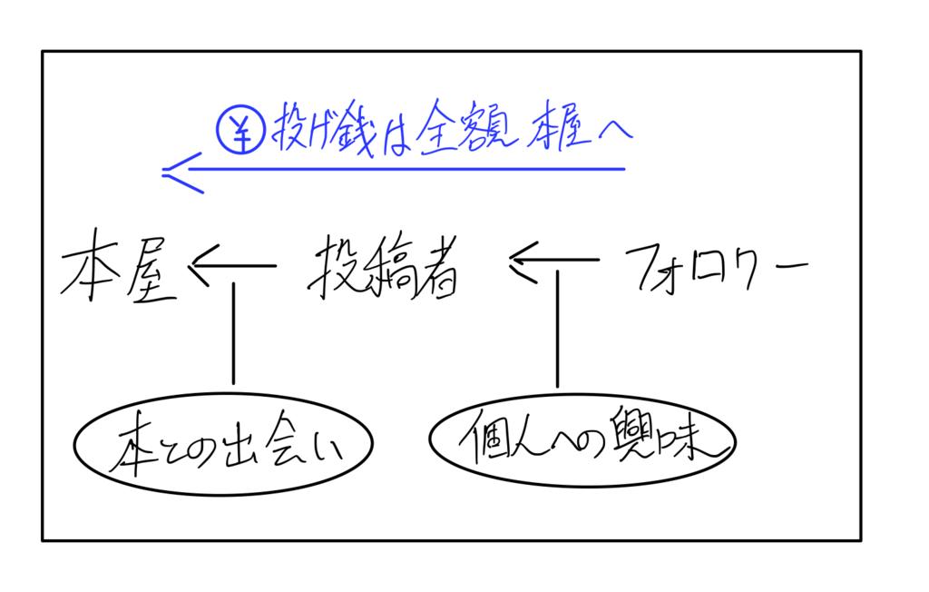 f:id:kanno_kanno:20180421141306p:plain