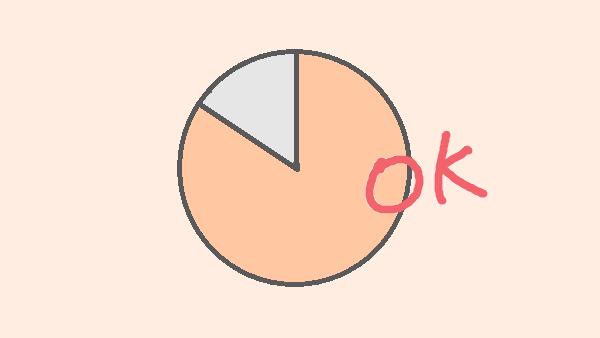8割 80%