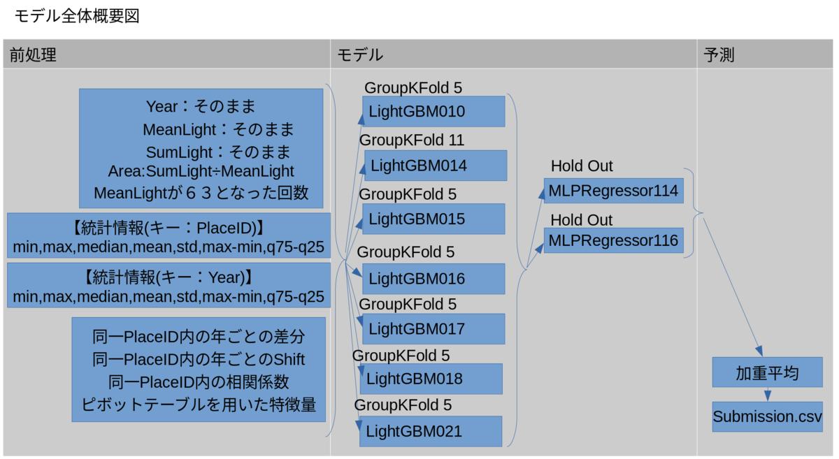 f:id:kanriyou_h004:20210408193239p:plain