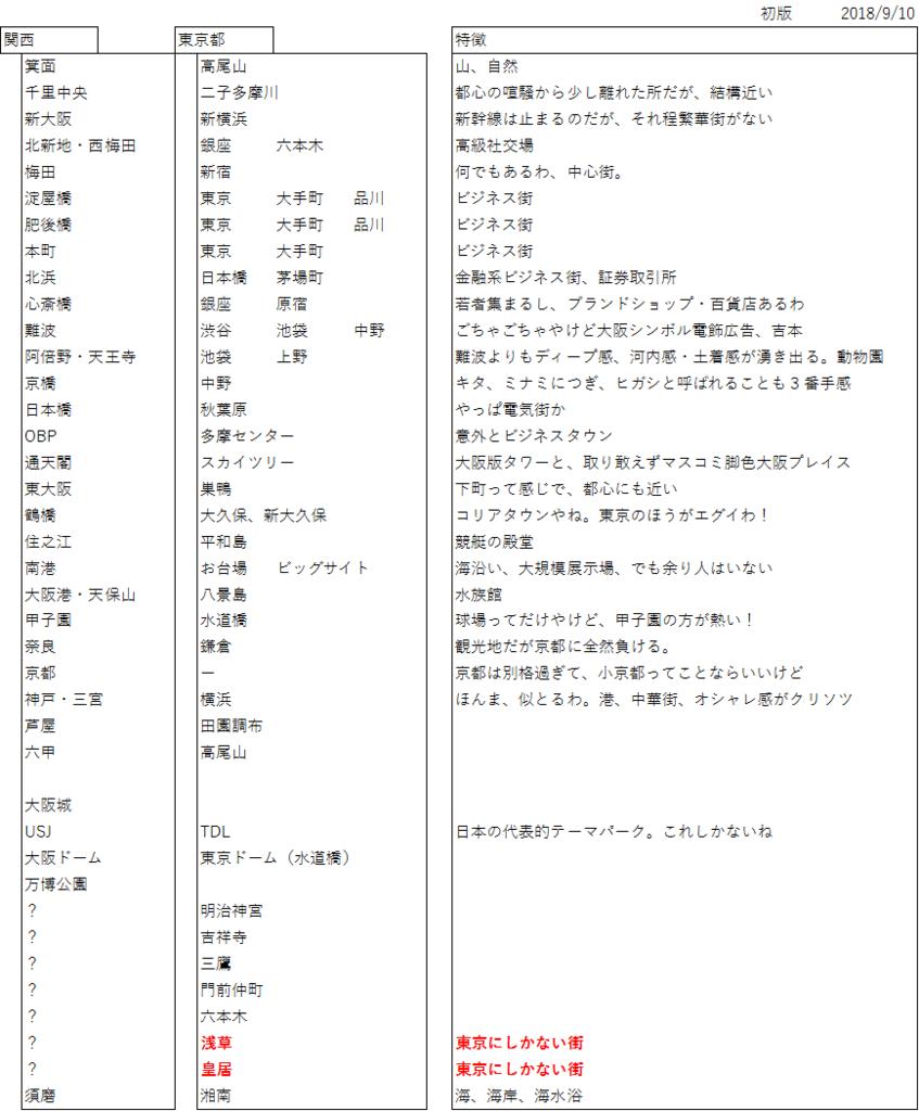 f:id:kansai2tokyo:20180910101000p:plain