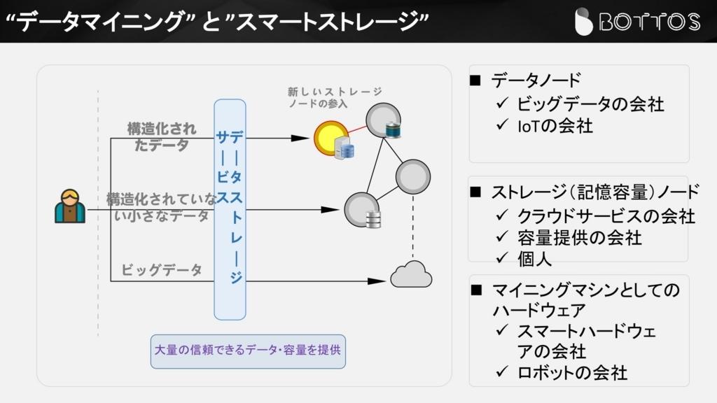 f:id:kantakoyaki:20180521161146j:plain