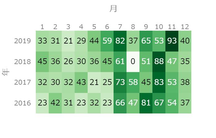 1年間同じ場所に通い続けると何種類のきのこに出会えるか?【神奈川県横浜市の一例】
