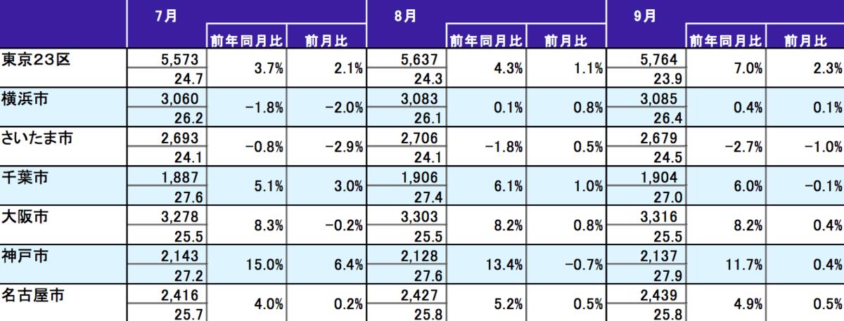 2019年9月 主要都市別70㎡あたりの中古マンション価格表