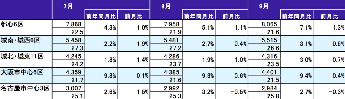 2019年9月 各都市圏中心部70㎡あたりの中古マンション価格表