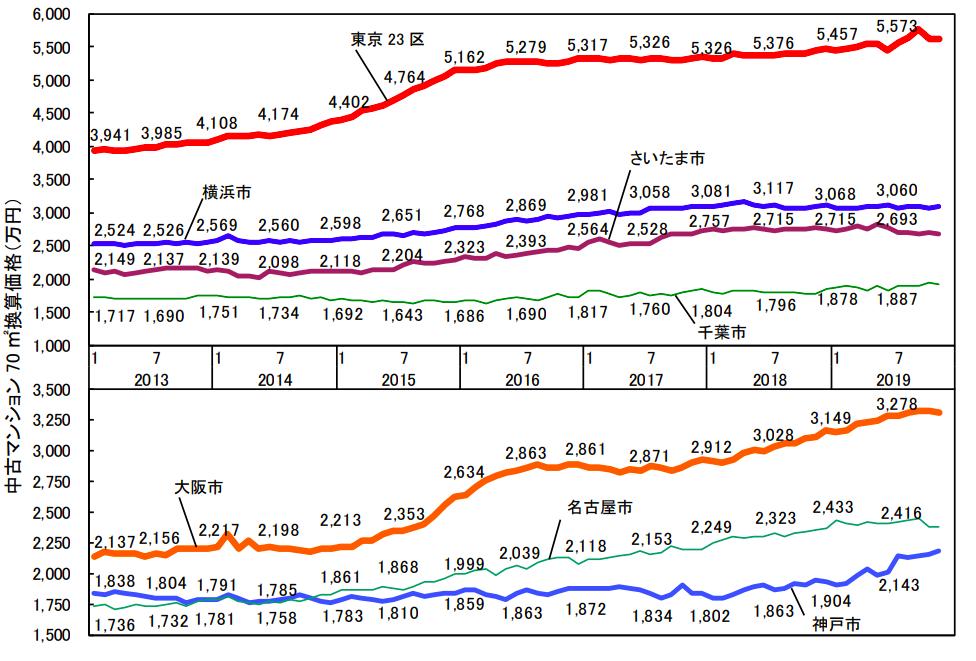 主要都市別70㎡あたりの中古マンション価格グラフ