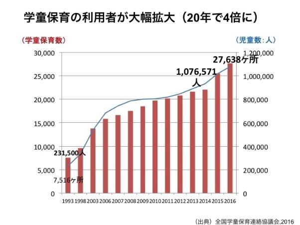 学童保育希望者数グラフ