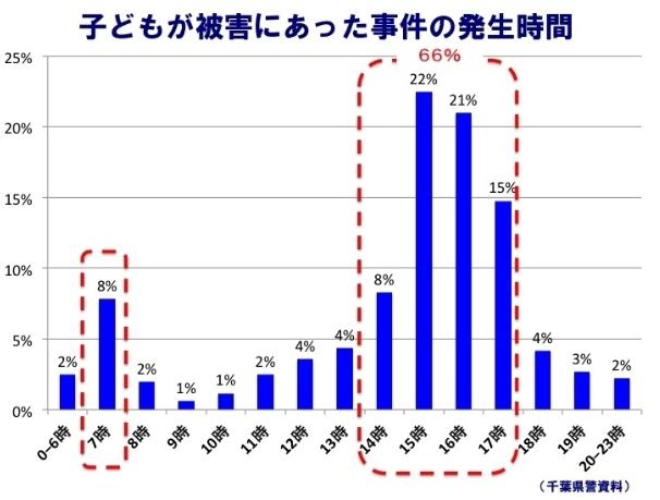 事件発生数グラフ