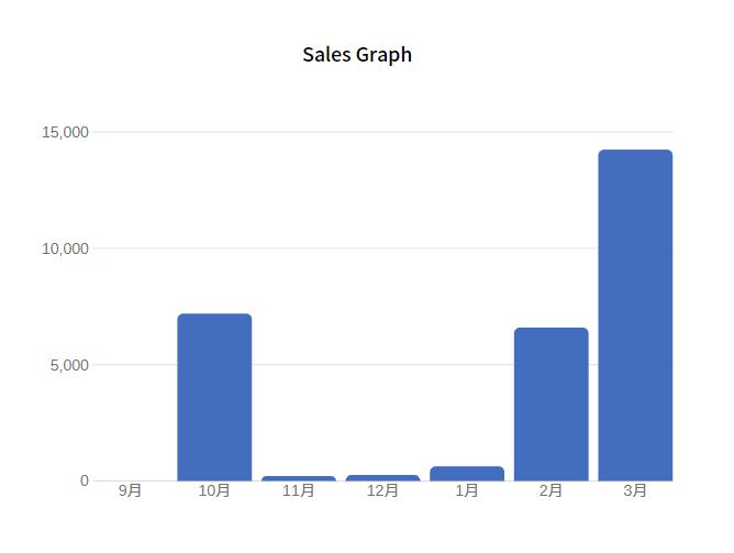 ブログ7ヶ月目のグラフ