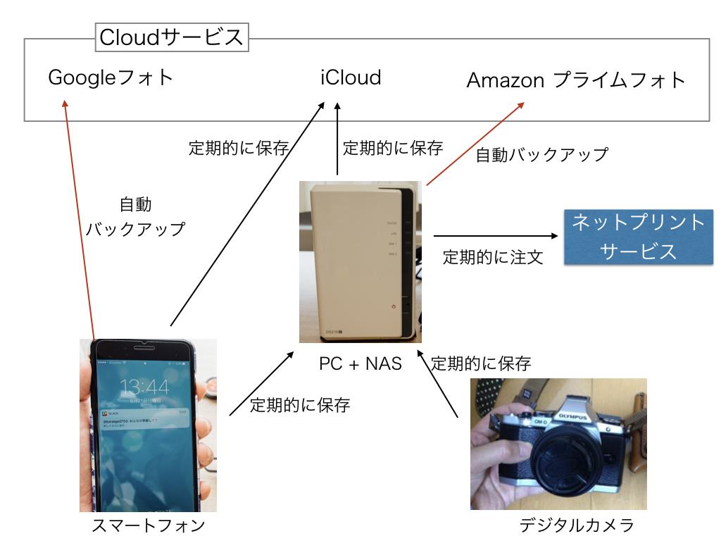 子育て世代に送る「デジタル写真管理システム」構築のススメ 簡単共有&自動バックアップを可能にの画像