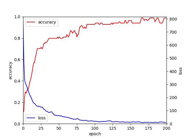 Raspberry Pi上でTensorFlowで簡単にディープラーニングを試せる