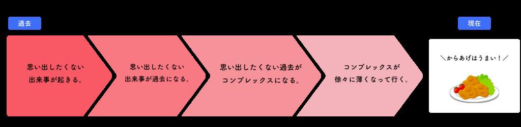 f:id:karagegadaisuki:20180217153550p:plain