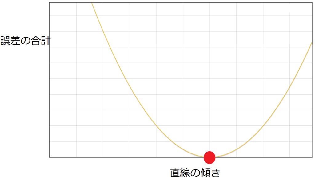 誤差-傾きグラフ