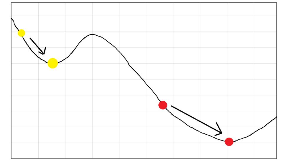 赤丸:本当の最小値 黄丸:局所解