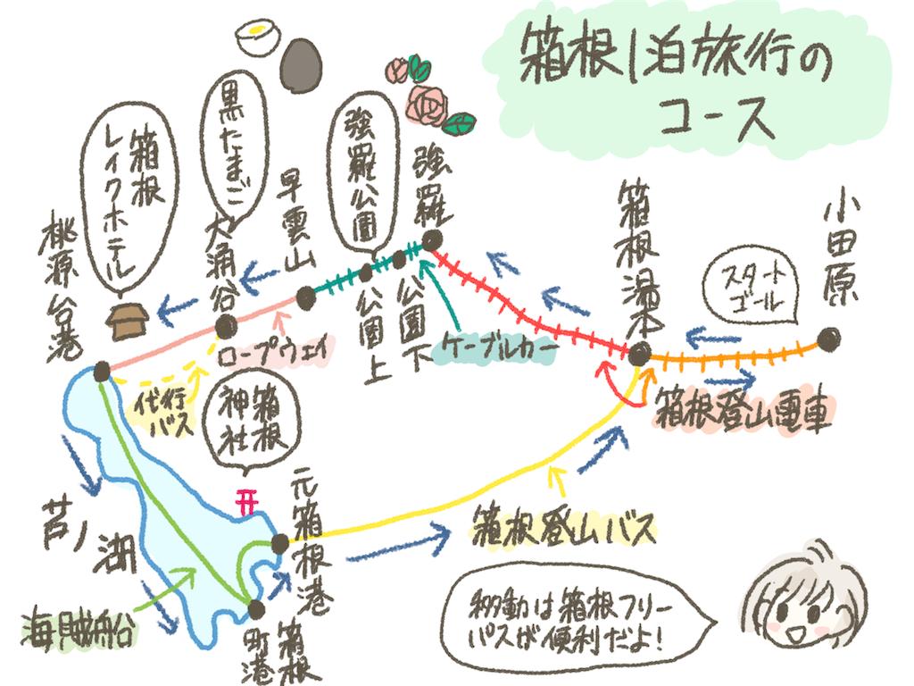箱根旅行のコース